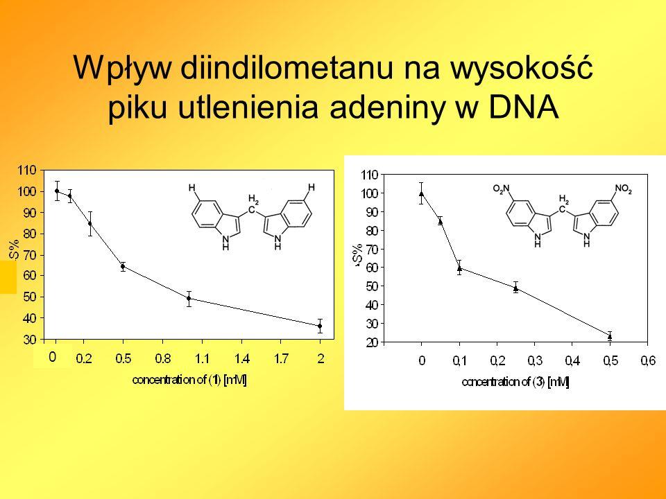 Wpływ diindilometanu na wysokość piku utlenienia adeniny w DNA 0