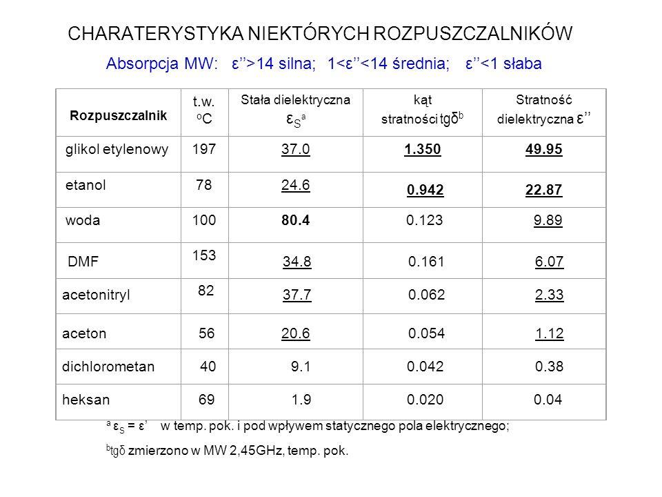 Reakcje w rozpuszczalnikach polarnych i niepolarnych 8 godz 50%; 30 godz 70%; MW 1 godz 60%; 5 godz 99%; Reakcja Dielsa-Aldera Reakcja Williamsona EtOH: MW = Δ