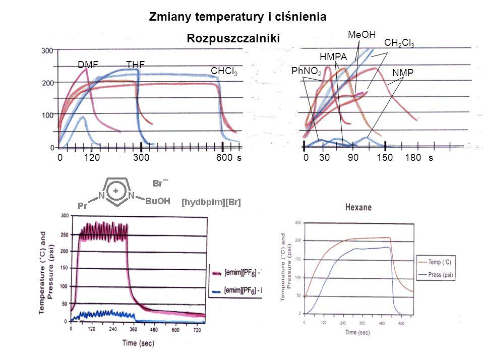 Techniki reakcji bez rozpuszczalnika TYPY REAKCJII BEZ ROZPUSZCZALNIKA A Reakcje na podkładach mineralnych w suchych środowiskach: (zaadsorbowanie mieszanin reakcyjnych na tlenki mineralne) B Reakcje na żywicach i polimerach, Zastosowanie katalizatorów transferu fazowego (PTC) ciecz-ciało stałe: (glikol polietylenowy PEG, kopolimer polistyrenu i alkoholu allilowego Ps-OH, sole amoniowe itp.) C Reakcje czyste bez podłoża: (mieszaninę reakcyjną stanowią wyłącznie substraty ciekły i stały) Procedury: - bezpieczniejsze, prostsze, tańsze, wydajniejsze