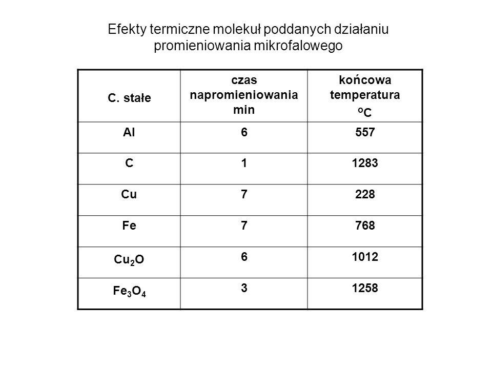 Przykłady na podłożach mineralnych Mineralne podłoża kwasowe : silikażel, wermikulit, bentonit, montmorillonity KSF i K10 (kwasowość równa H 2 SO 4 czy HNO 3 ) Otrzymywanie tetrafenyloporfiryny na silikażelu silikażel Podłoża zasadowe - tlenki glinu, zasadowe glinki, glinki montmorillonitowe z dodatkiem KF, LiF lub innych soli zasadowych Syntezy metaloftalocyjanin MW 5 min 100%