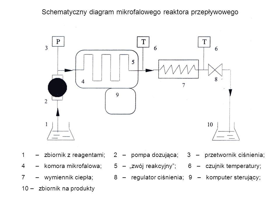 -badania kinetyczne, -reakcje ciśnieniowe, -reakcje w niskich temperaturach 1 5 3 6 3 4 8 7 10 9 2 12 13 1 11 7 9 1 – naczynie reakcyjne; 2 – zimny palec; 3 – miernik ciśnienia; 4 – magnetron; 5 – miernik mocy; 6 – zasilanie magnetronu; 7 – mieszadło magnetyczne; 8 – komputer; 9 – światłoczuły termometr; 10 – wyrównywanie ładunku; 11 – cylinder ochronny; 12 – światłowód; 13 – komora mikrofalowa 2 dodawanie regentów, pobieranie próbek Sprzęt 13 11