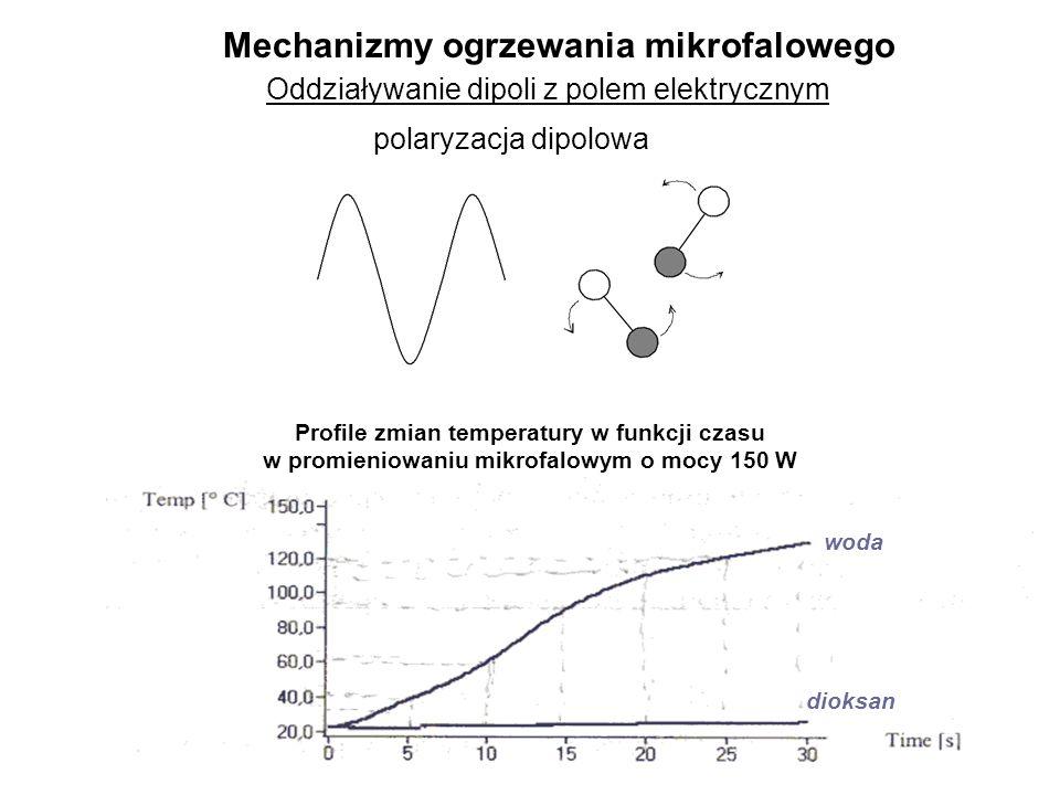 Oddziaływanie jonów z polem elektrycznym Profile zmian temperatury w funkcji czasu w promieniowaniu mikrofalowym o mocy 150W Woda z kranu Woda destylowana efekty przewodzenia