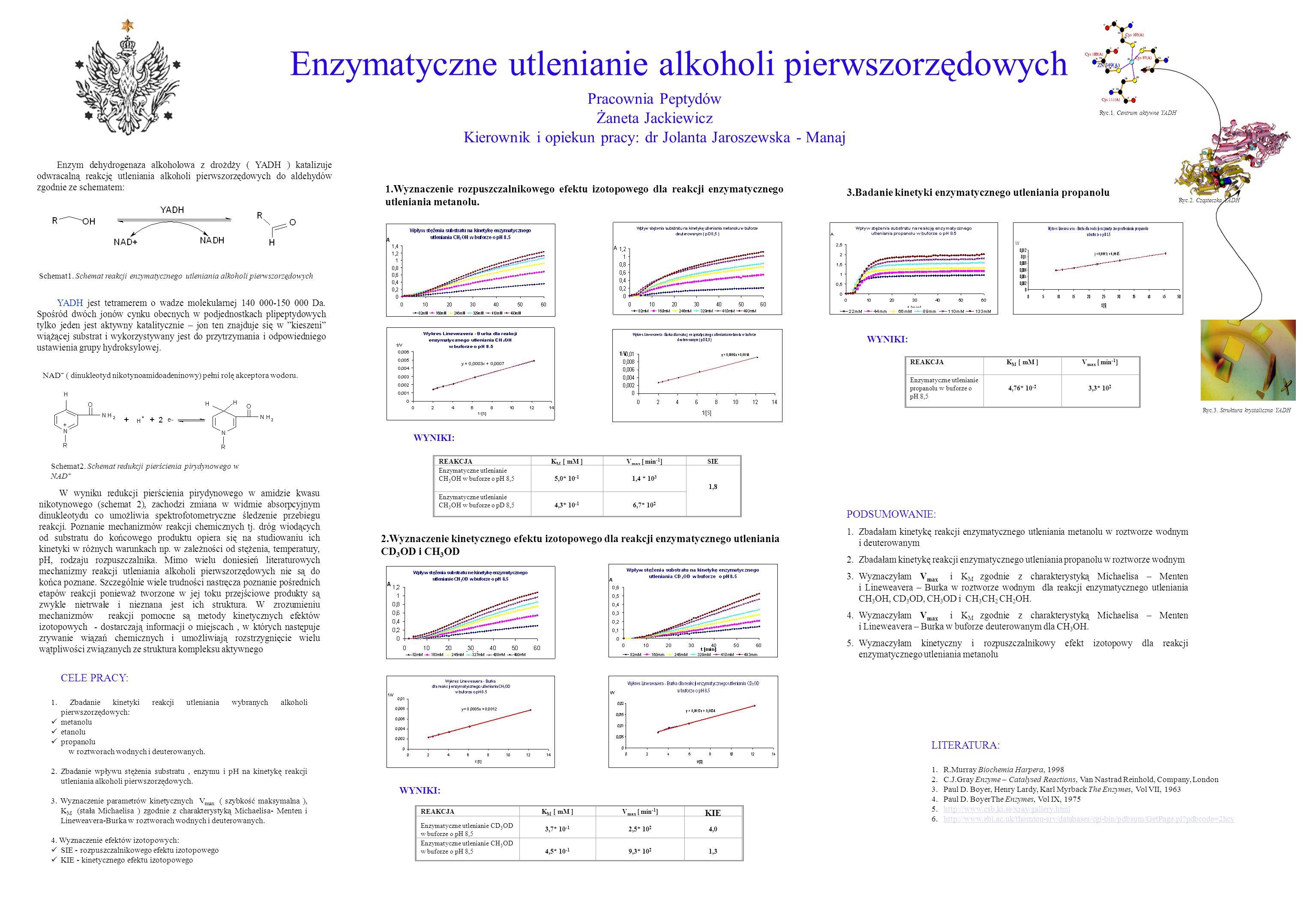Enzymatyczne utlenianie alkoholi pierwszorzędowych WYNIKI: WYNIKI: REAKCJA K M [ mM ]V max [ min -1 ] KIE Enzymatyczne utlenianie CD 3 OD w buforze o