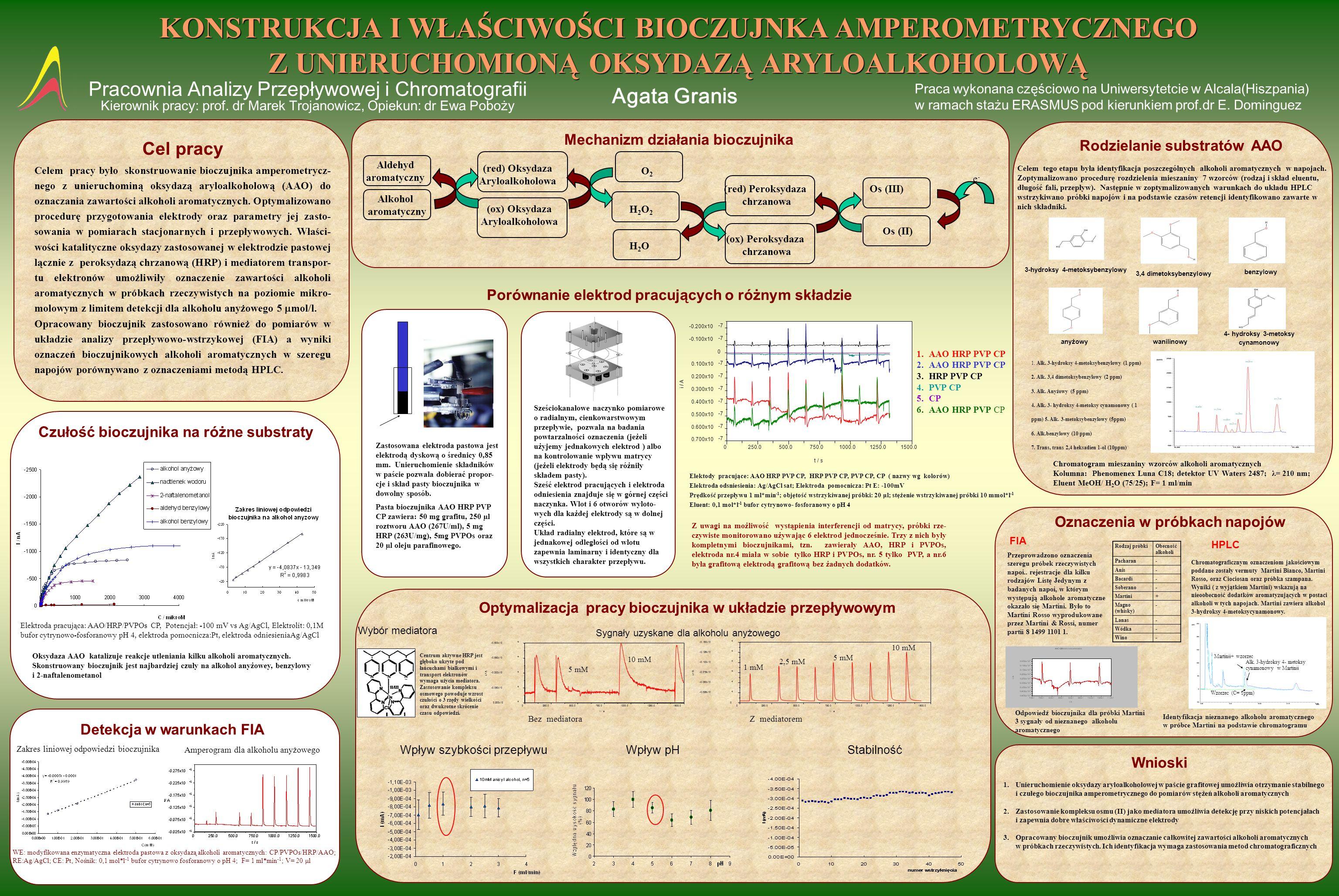 KONSTRUKCJA I WŁAŚCIWOŚCI BIOCZUJNKA AMPEROMETRYCZNEGO Z UNIERUCHOMIONĄ OKSYDAZĄ ARYLOALKOHOLOWĄ Pracownia Analizy Przepływowej i Chromatografii Kierownik pracy: prof.