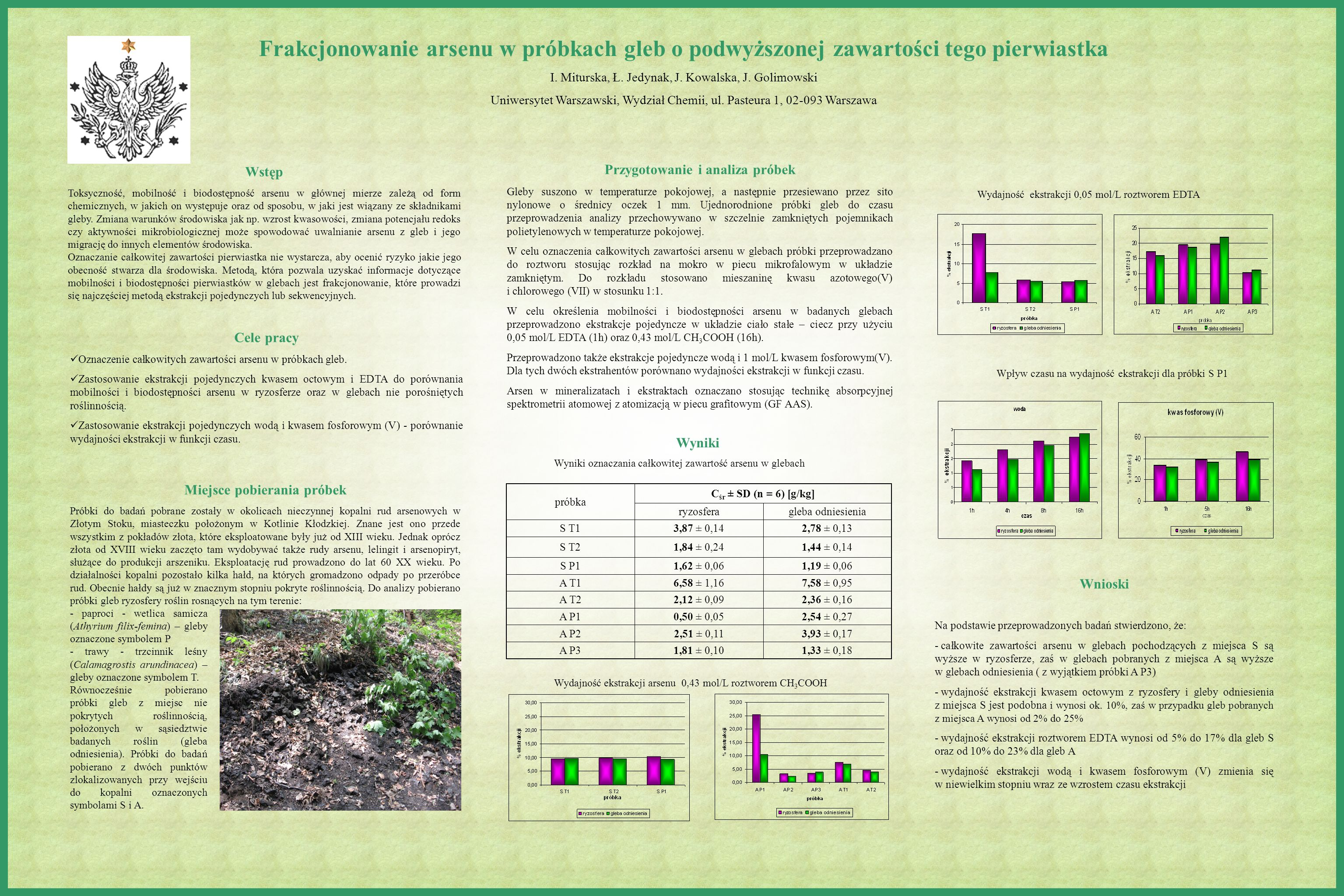 Frakcjonowanie arsenu w próbkach gleb o podwyższonej zawartości tego pierwiastka I.