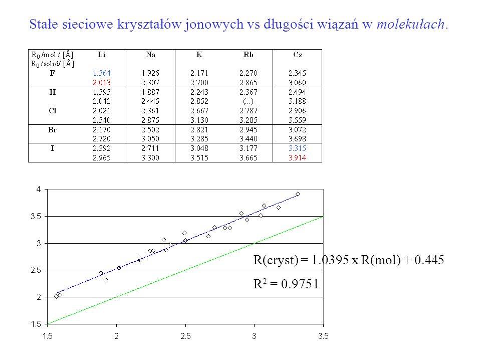 Stałe sieciowe kryształów jonowych vs długości wiązań w molekułach. R(cryst) = 1.0395 x R(mol) + 0.445 R 2 = 0.9751