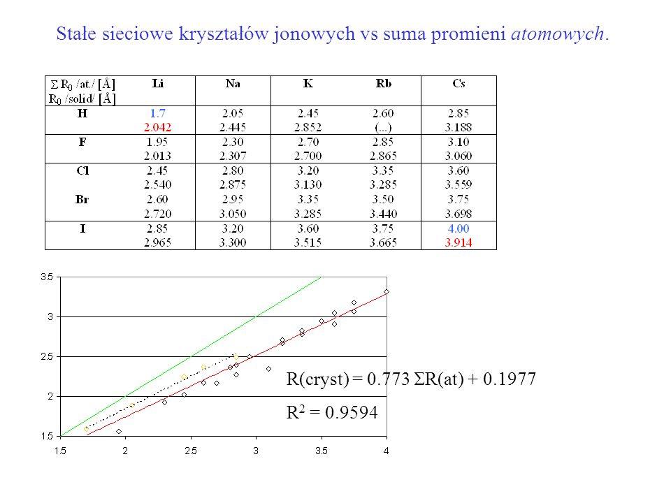 Stałe sieciowe kryształów jonowych vs suma promieni atomowych. R(cryst) = 0.773 R(at) + 0.1977 R 2 = 0.9594