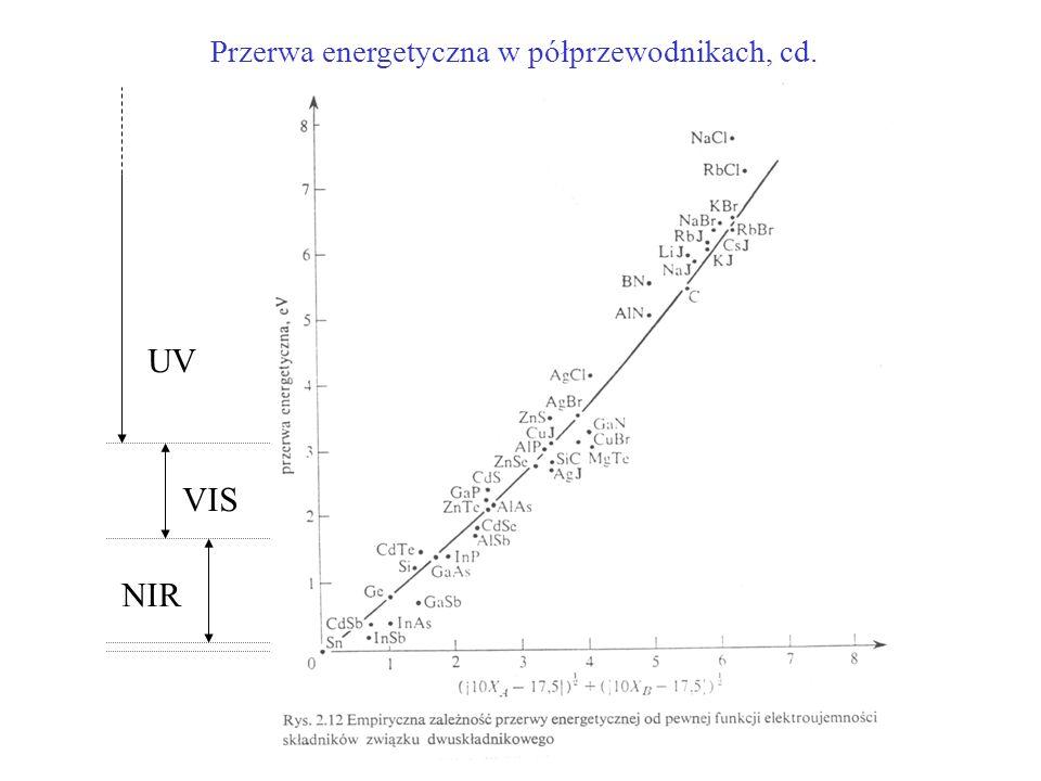Przerwa energetyczna w półprzewodnikach, cd. UV VIS NIR