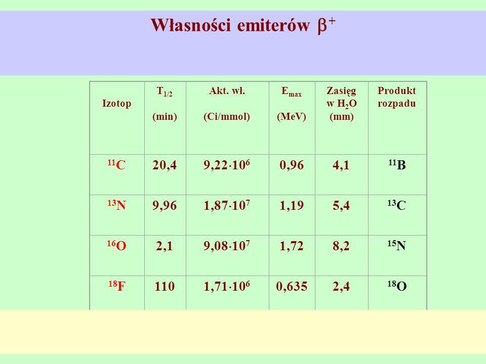 Własności emiterów + Izotop T 1/2 (min) Akt. wł. (Ci/mmol) E max (MeV) Zasięg w H 2 O (mm) Produkt rozpadu 11 C20,4 9,22 10 6 0,964,1 11 B 13 N9,96 1,