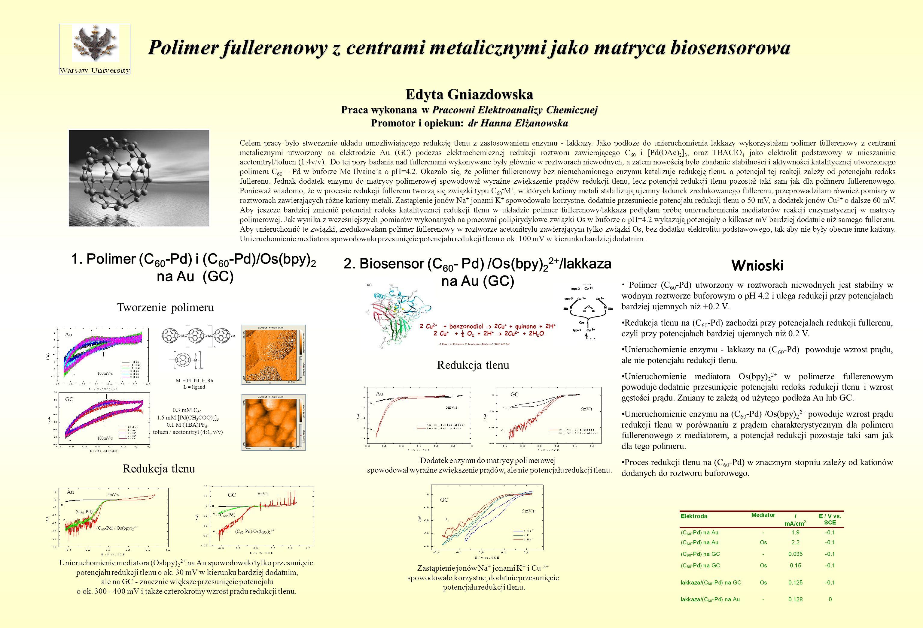 Polimer fullerenowy z centrami metalicznymi jako matryca biosensorowa Edyta Gniazdowska Praca wykonana w Pracowni Elektroanalizy Chemicznej Promotor i