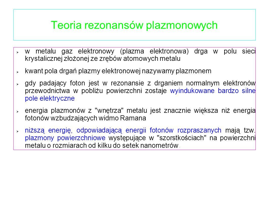 Teoria rezonansów plazmonowych w metalu gaz elektronowy (plazma elektronowa) drga w polu sieci krystalicznej złożonej ze zrębów atomowych metalu kwant