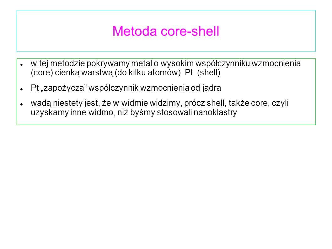 Metoda core-shell w tej metodzie pokrywamy metal o wysokim współczynniku wzmocnienia (core) cienką warstwą (do kilku atomów) Pt (shell) Pt zapożycza w