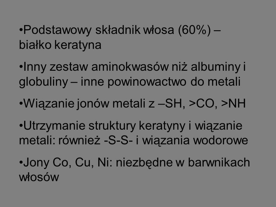 Podstawowy składnik włosa (60%) – białko keratyna Inny zestaw aminokwasów niż albuminy i globuliny – inne powinowactwo do metali Wiązanie jonów metali z –SH, >CO, >NH Utrzymanie struktury keratyny i wiązanie metali: również -S-S- i wiązania wodorowe Jony Co, Cu, Ni: niezbędne w barwnikach włosów