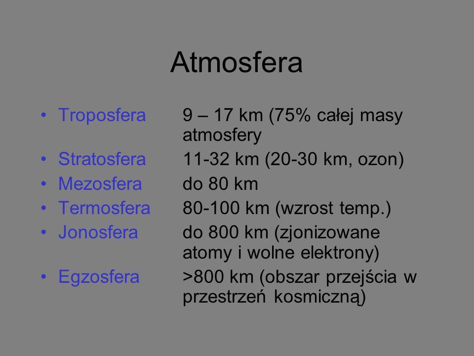 Atmosfera Troposfera9 – 17 km (75% całej masy atmosfery Stratosfera11-32 km (20-30 km, ozon) Mezosferado 80 km Termosfera 80-100 km (wzrost temp.) Jonosferado 800 km (zjonizowane atomy i wolne elektrony) Egzosfera>800 km (obszar przejścia w przestrzeń kosmiczną)