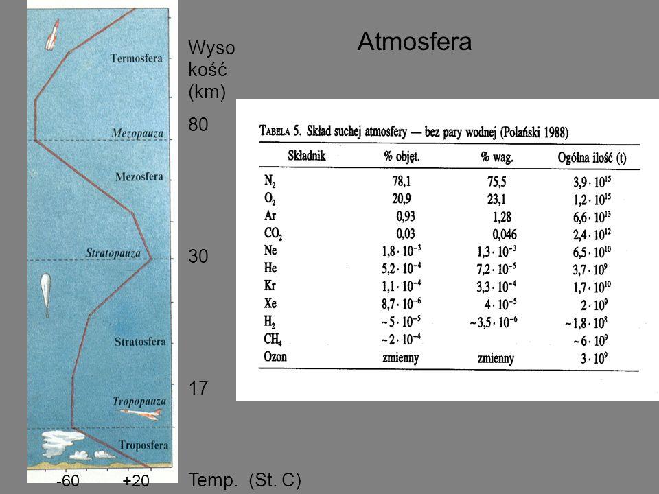Temp. (St. C) -60 +20 Atmosfera Wyso kość (km) 80 30 17