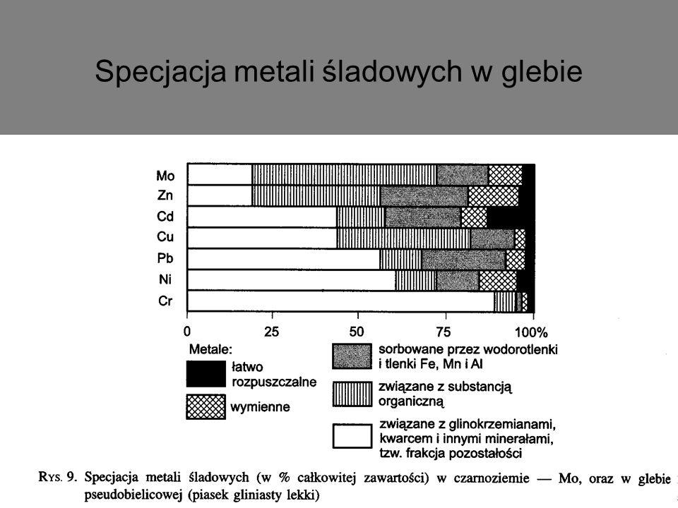 Specjacja metali śladowych w glebie