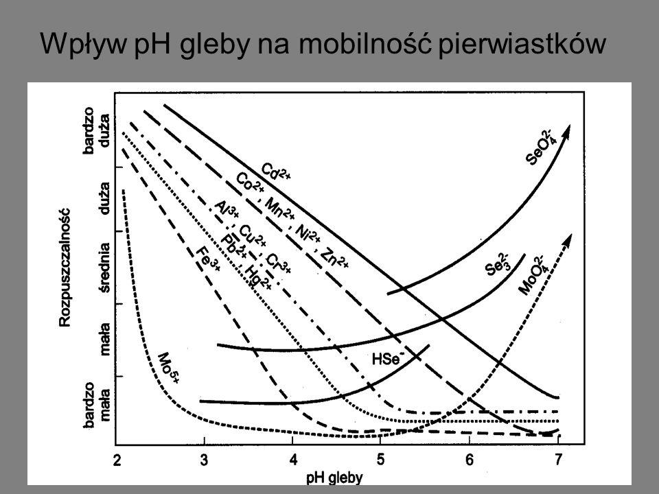 Wpływ pH gleby na mobilność pierwiastków