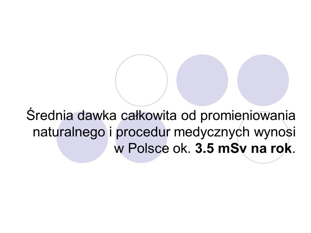 Średnia dawka całkowita od promieniowania naturalnego i procedur medycznych wynosi w Polsce ok. 3.5 mSv na rok.