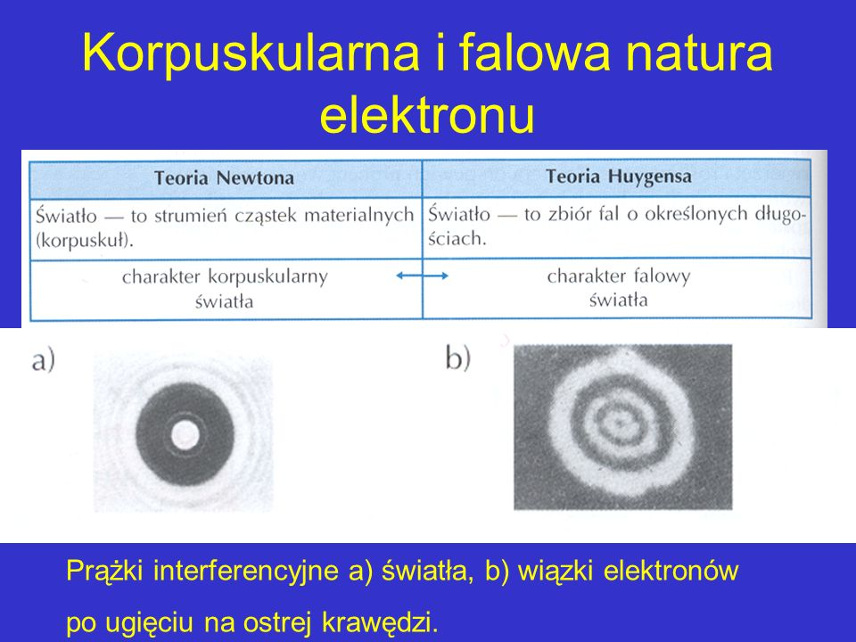 Korpuskularna i falowa natura elektronu Prążki interferencyjne a) światła, b) wiązki elektronów po ugięciu na ostrej krawędzi.