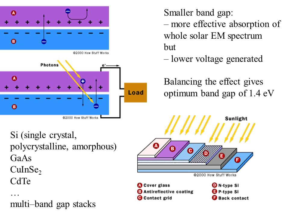 Smaller band gap: – more effective absorption of whole solar EM spectrum but – lower voltage generated Balancing the effect gives optimum band gap of