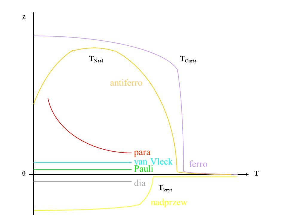 χ 0T dia para van Vleck Pauli ferro T Curie T Neel antiferro nadprzew T kryt