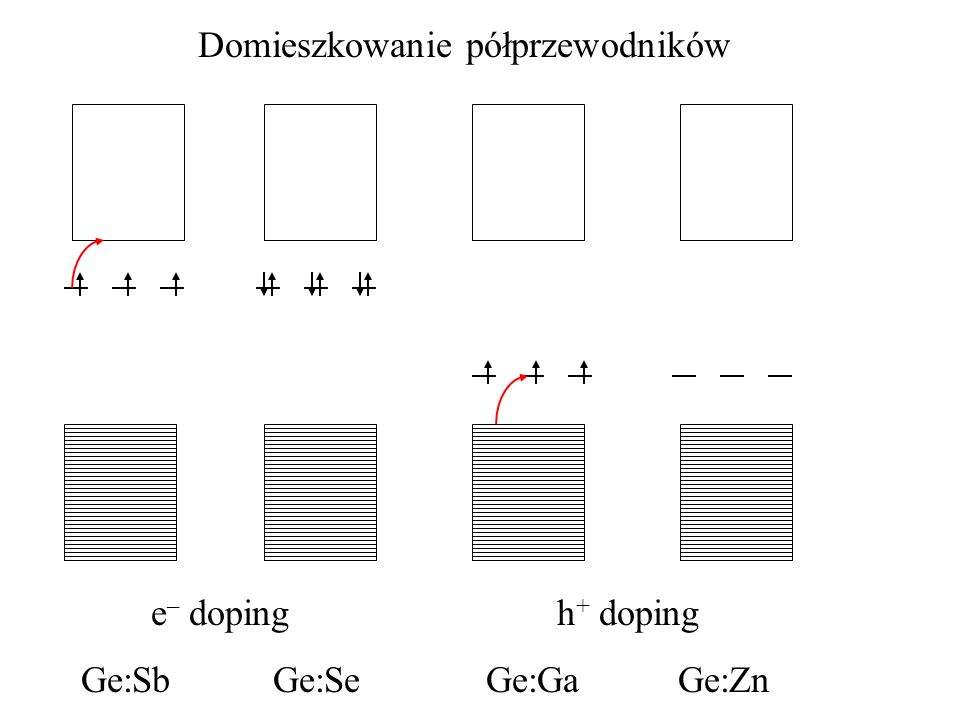 Domieszkowanie półprzewodników e – doping Ge:SbGe:Se h + doping Ge:GaGe:Zn