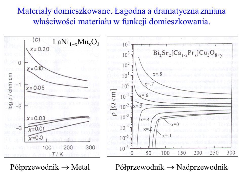 Materiały magnetyczne: twarde i miękkie, nisko- i wysokotemperaturowe.