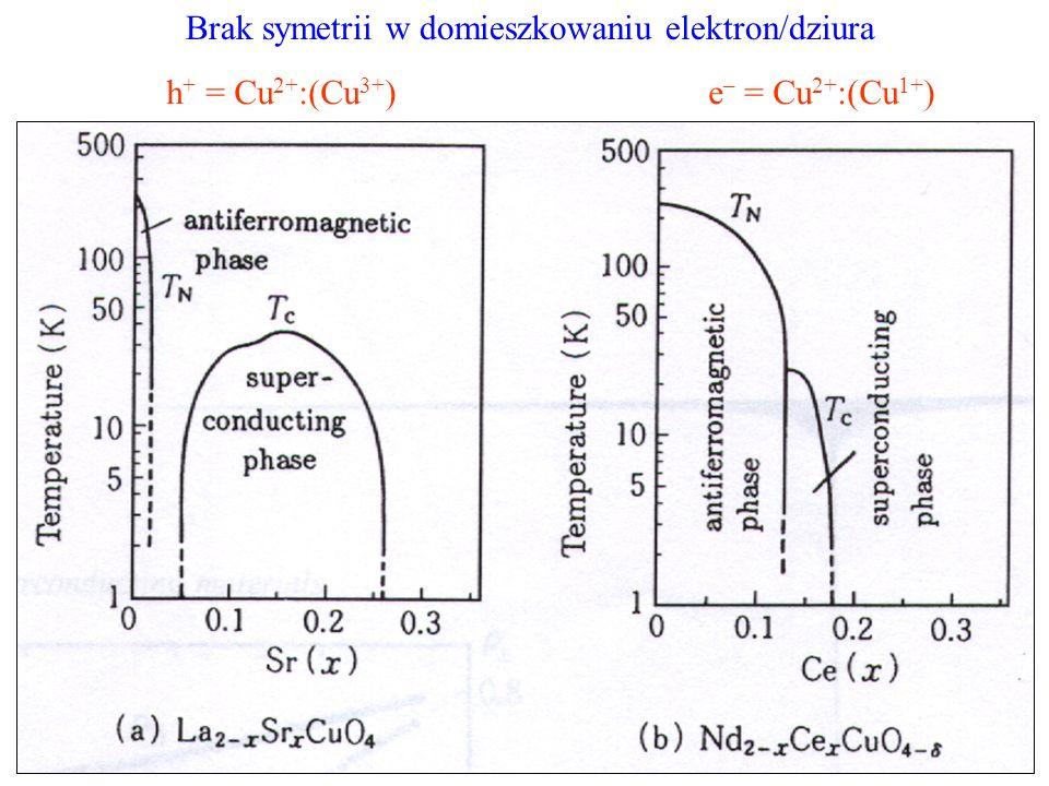 h + = Cu 2+ :(Cu 3+ )e – = Cu 2+ :(Cu 1+ ) Brak symetrii w domieszkowaniu elektron/dziura