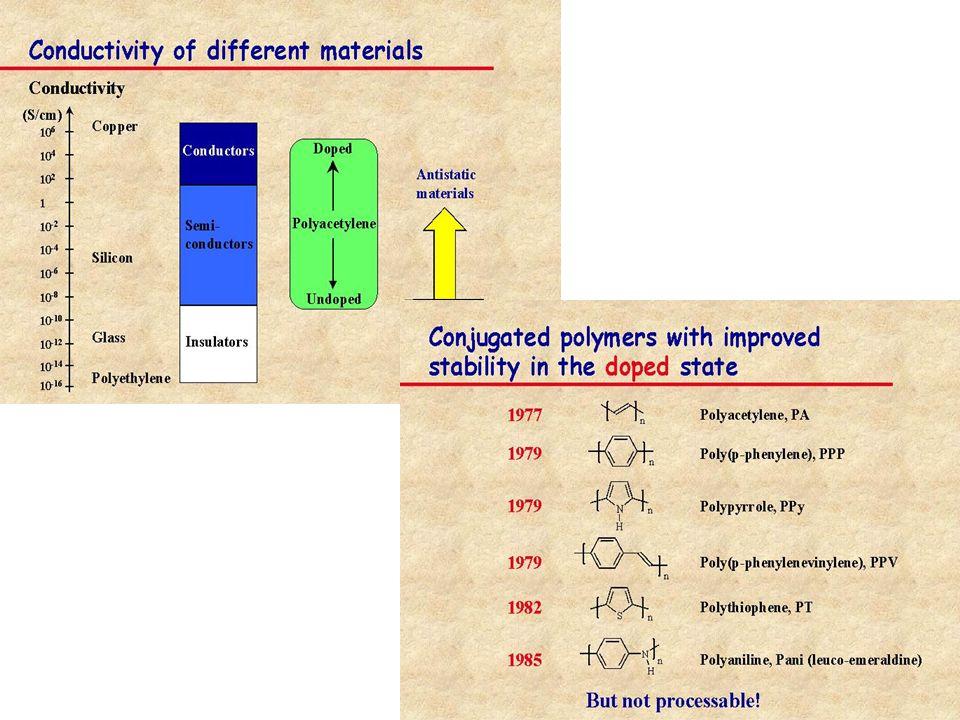 1988: GIANT magnetoresistance (GMR) Baibich et al.