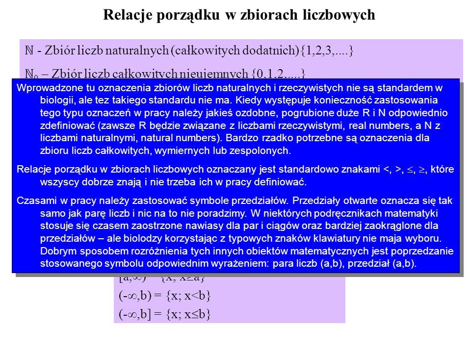 Relacje porządku w zbiorach liczbowych - Zbiór liczb naturalnych (całkowitych dodatnich){1,2,3,....} - Zbiór liczb rzeczywistych Relacje,, Przedziały liczbowe: (a,b) = {x; x>a i x<b}={x; a<x<b} [a,b) = {x; x a i x<b}={x; a x<b} (a,b] = {x; x>a i x b}={x; a<x b} [a,b] = {x; x a i x b}={x; a x b} (a, ) = {x; x>a} [a, ) = {x; x a} (-,b) = {x; x<b} (-,b] = {x; x b} - Zbiór liczb naturalnych (całkowitych dodatnich){1,2,3,....} 0 – Zbiór liczb całkowitych nieujemnych {0,1,2,....} - Zbiór liczb rzeczywistych.
