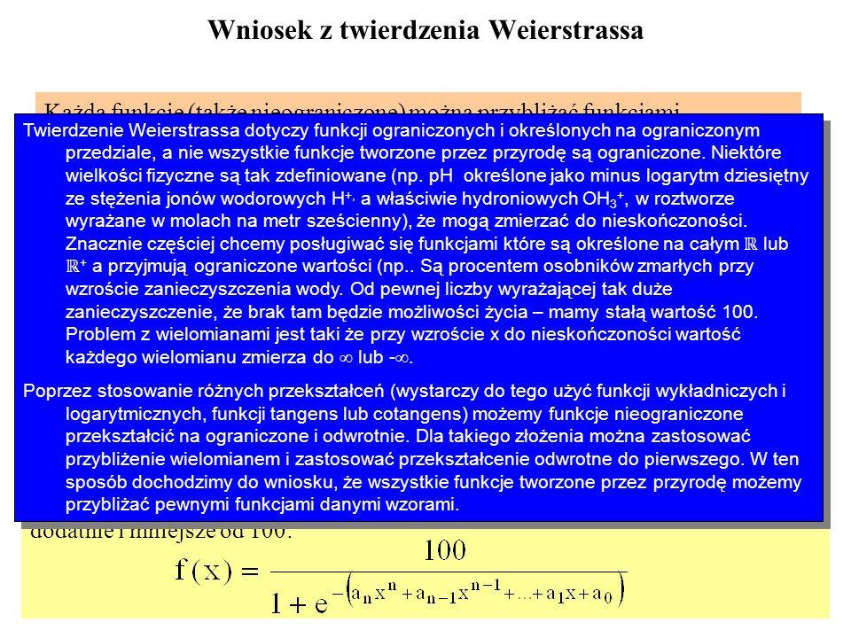 Wniosek z twierdzenia Weierstrassa Każdą funkcję (także nieograniczone) można przybliżać funkcjami analitycznymi - przekształcamy funkcję nieograniczo