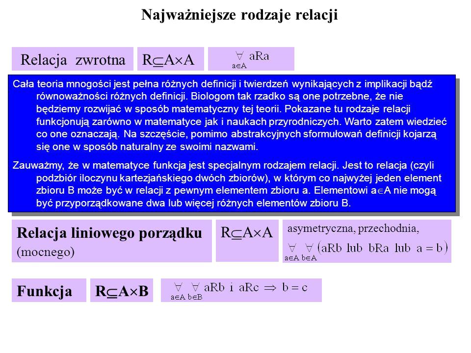 Najważniejsze rodzaje relacji Funkcja R A A asymetryczna, przechodnia, Relacja zwrotna R A A Relacja symetryczna R A A Relacja przechodnia R A A Relacja asymetryczna R A A Relacja równoważności R A A zwrotna, symetryczna, przechodnia Relacja liniowego porządku (mocnego) R A B Cała teoria mnogości jest pełna różnych definicji i twierdzeń wynikających z implikacji bądź równoważności różnych definicji.