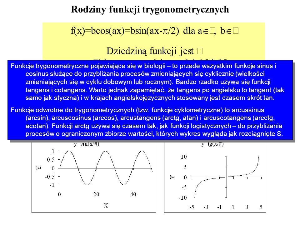 Rodziny funkcji trygonometrycznych f(x)=bcos(ax)=bsin(ax- /2) dla a, b Dziedziną funkcji jest Zbiorem wartości przedział [-b,b] f(x)=tg(ax+b)=ctg(ax+b
