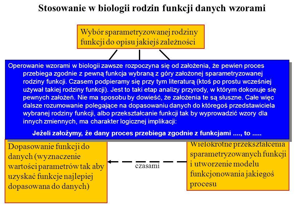 Stosowanie w biologii rodzin funkcji danych wzorami Wybór sparametryzowanej rodziny funkcji do opisu jakiejś zależności Dopasowanie funkcji do danych
