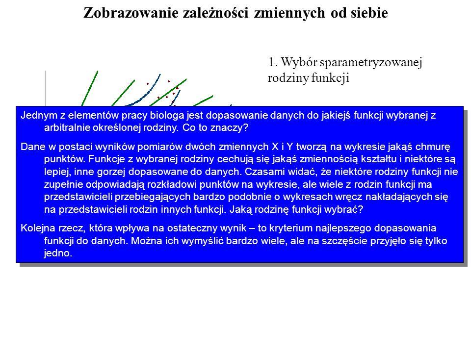 Zobrazowanie zależności zmiennych od siebie 1. Wybór sparametryzowanej rodziny funkcji 2. Określenie kryterium najlepszego dopasowania 3. Wyznaczenie