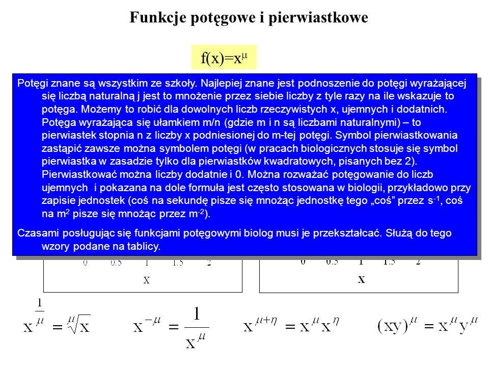 Rodzina funkcji potęgowych f(x)=ax dla a i Dziedziną funkcji jest + Zbiorem wartości funkcji jest + (dla a>0) albo - (dla a<0) Funkcje rosnące gdy a>0 i m>0 - rosnące szybciej od y=x gdy m>1 - rosnące wolniej od y=x gdy m<1 Funkcje malejące gdy a>0 i m<0 Podobne do funkcji hiperbolicznych.