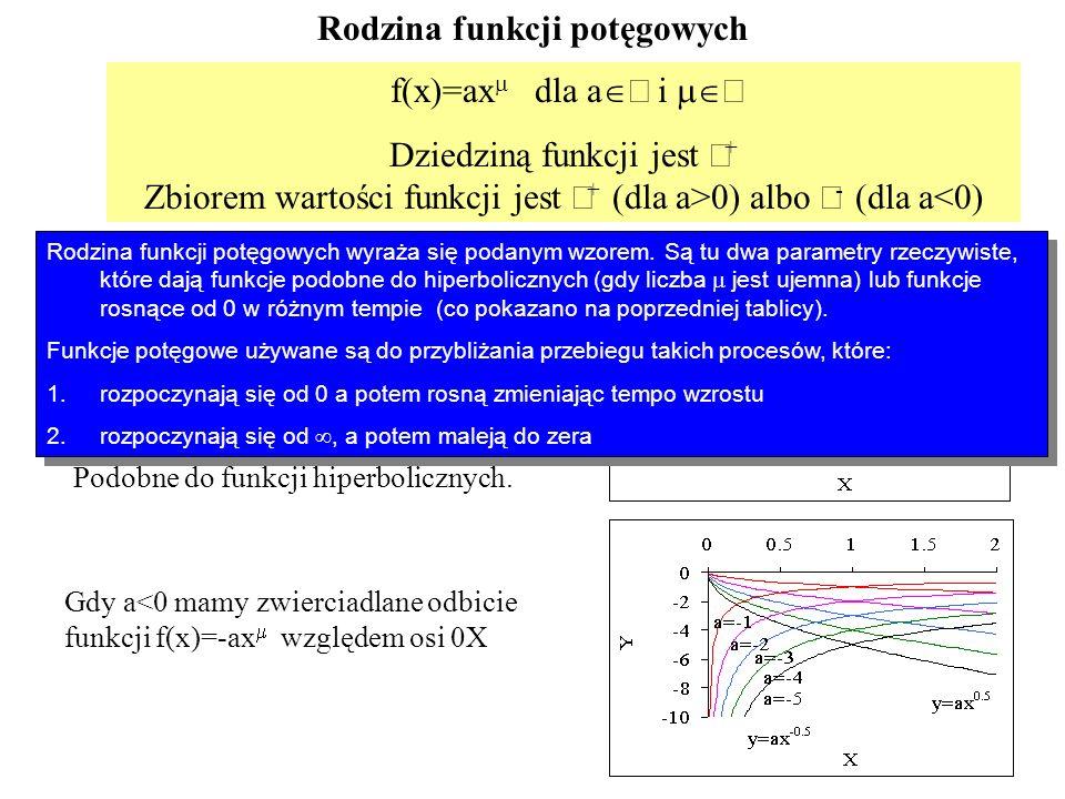 Zobrazowanie zależności zmiennych od siebie 1.Wybór sparametryzowanej rodziny funkcji 2.