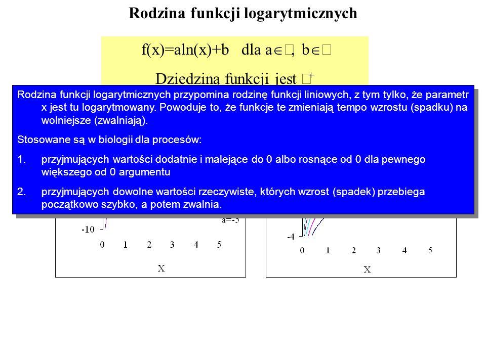 Rodzina funkcji logarytmicznych f(x)=aln(x)+b dla a, b Dziedziną funkcji jest + Zbiorem wartości jest Rodzina funkcji logarytmicznych przypomina rodzi