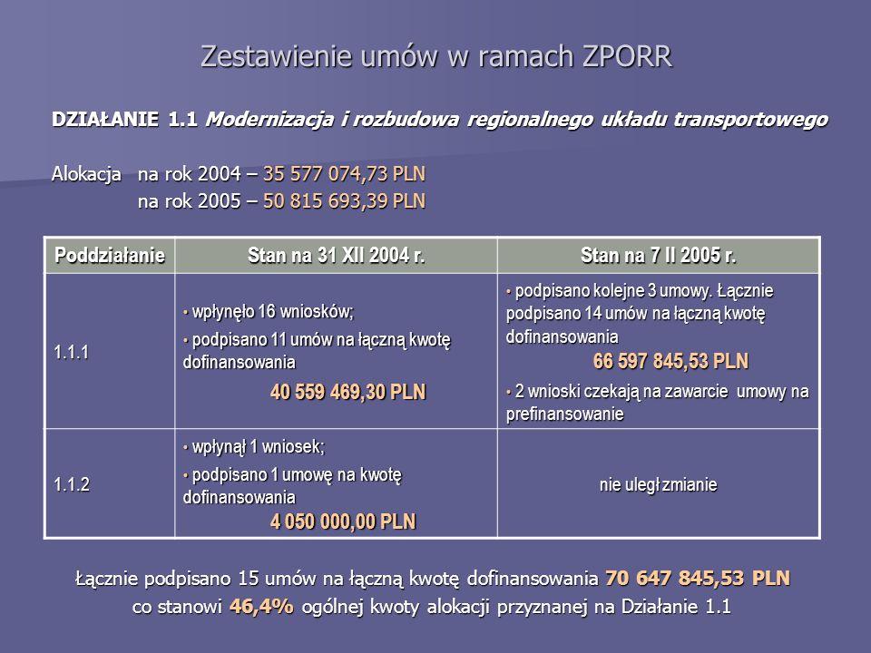 Zestawienie umów w ramach ZPORR DZIAŁANIE 1.1 Modernizacja i rozbudowa regionalnego układu transportowego Alokacja na rok 2004 – 35 577 074,73 PLN na rok 2005 – 50 815 693,39 PLN Poddziałanie Stan na 31 XII 2004 r.
