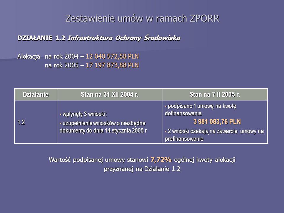 Zestawienie umów w ramach ZPORR DZIAŁANIE 1.2 Infrastruktura Ochrony Środowiska Alokacja na rok 2004 – 12 040 572,58 PLN na rok 2005 – 17 197 873,88 PLN Działanie Stan na 31 XII 2004 r.