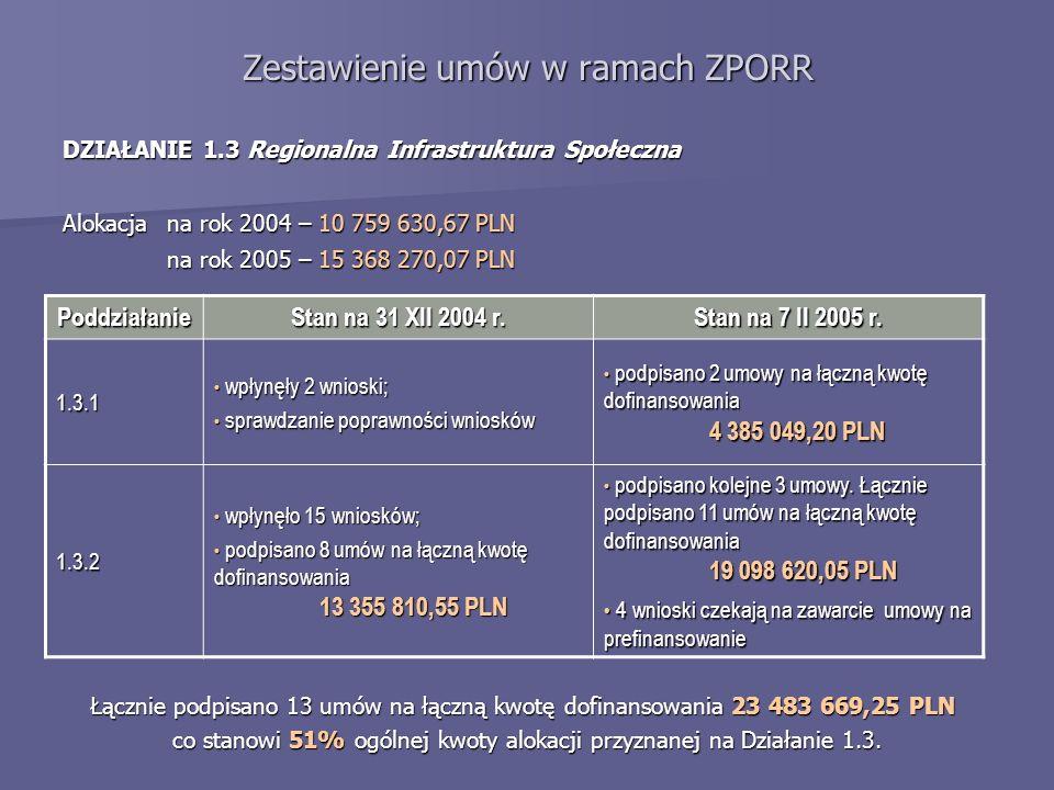 Zestawienie umów w ramach ZPORR DZIAŁANIE 1.3 Regionalna Infrastruktura Społeczna Alokacja na rok 2004 – 10 759 630,67 PLN na rok 2005 – 15 368 270,07 PLN Poddziałanie Stan na 31 XII 2004 r.