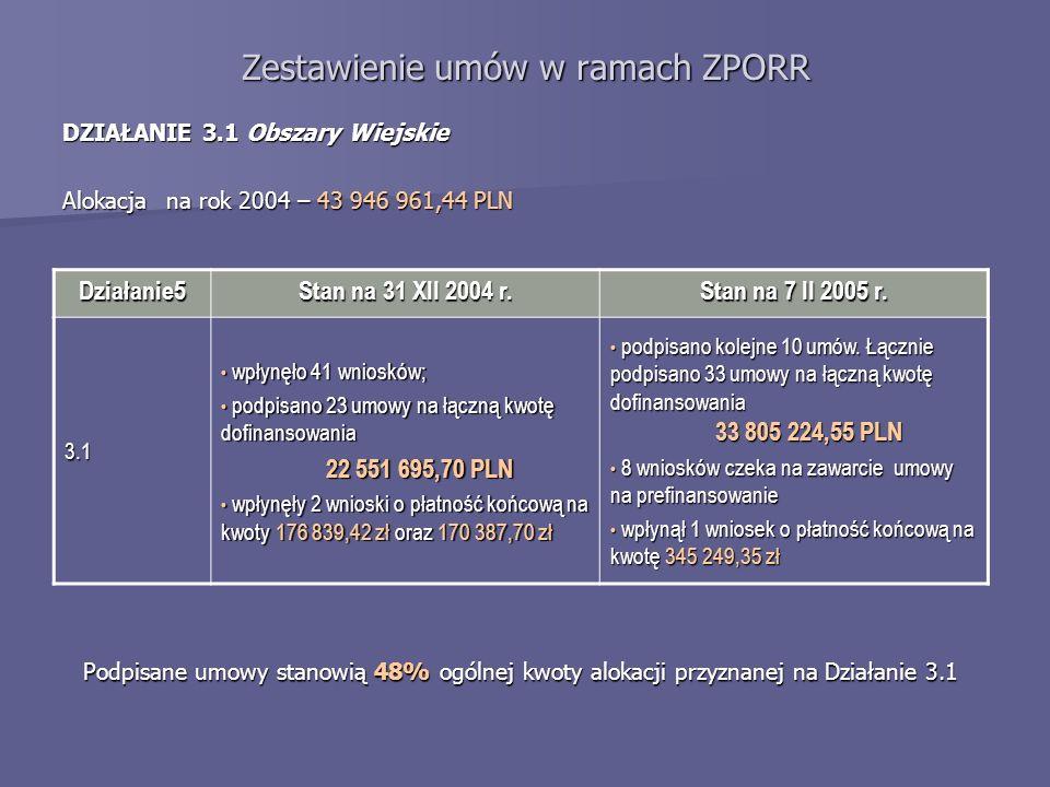 Zestawienie umów w ramach ZPORR DZIAŁANIE 3.1 Obszary Wiejskie Alokacja na rok 2004 – 43 946 961,44 PLN Działanie5 Stan na 31 XII 2004 r.