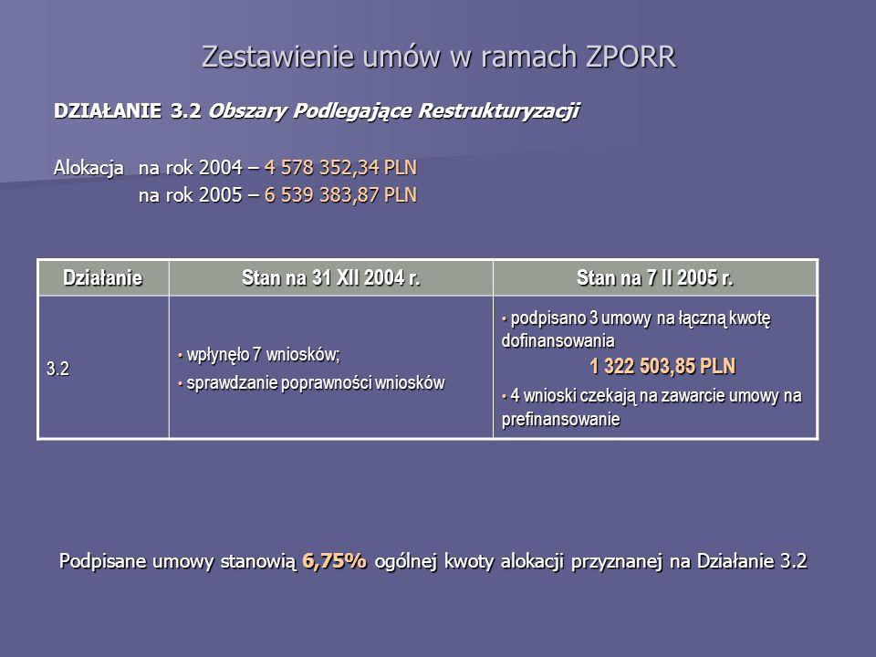Zestawienie umów w ramach ZPORR DZIAŁANIE 3.2 Obszary Podlegające Restrukturyzacji Alokacja na rok 2004 – 4 578 352,34 PLN na rok 2005 – 6 539 383,87 PLN Działanie Stan na 31 XII 2004 r.