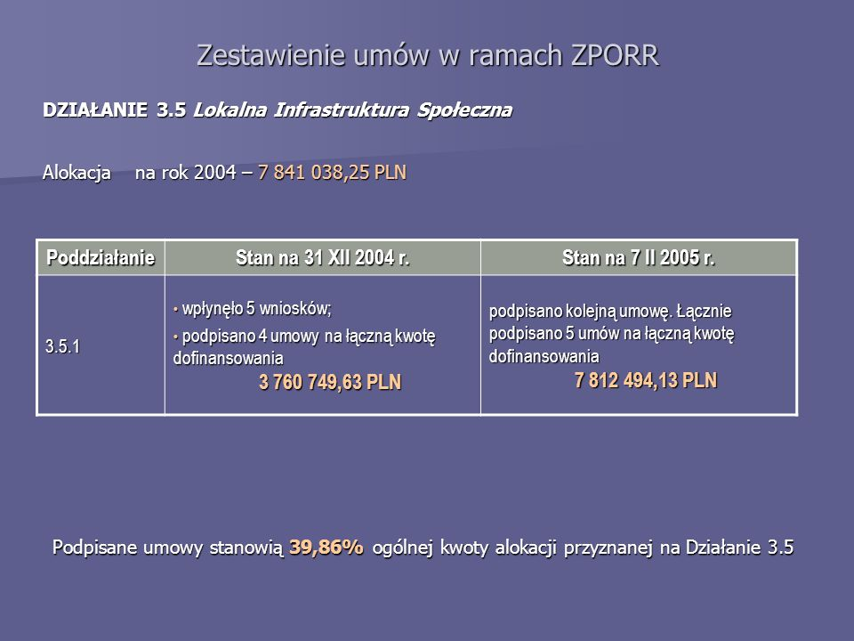 Zestawienie umów w ramach ZPORR DZIAŁANIE 3.5 Lokalna Infrastruktura Społeczna Alokacja na rok 2004 – 7 841 038,25 PLN Poddziałanie Stan na 31 XII 2004 r.