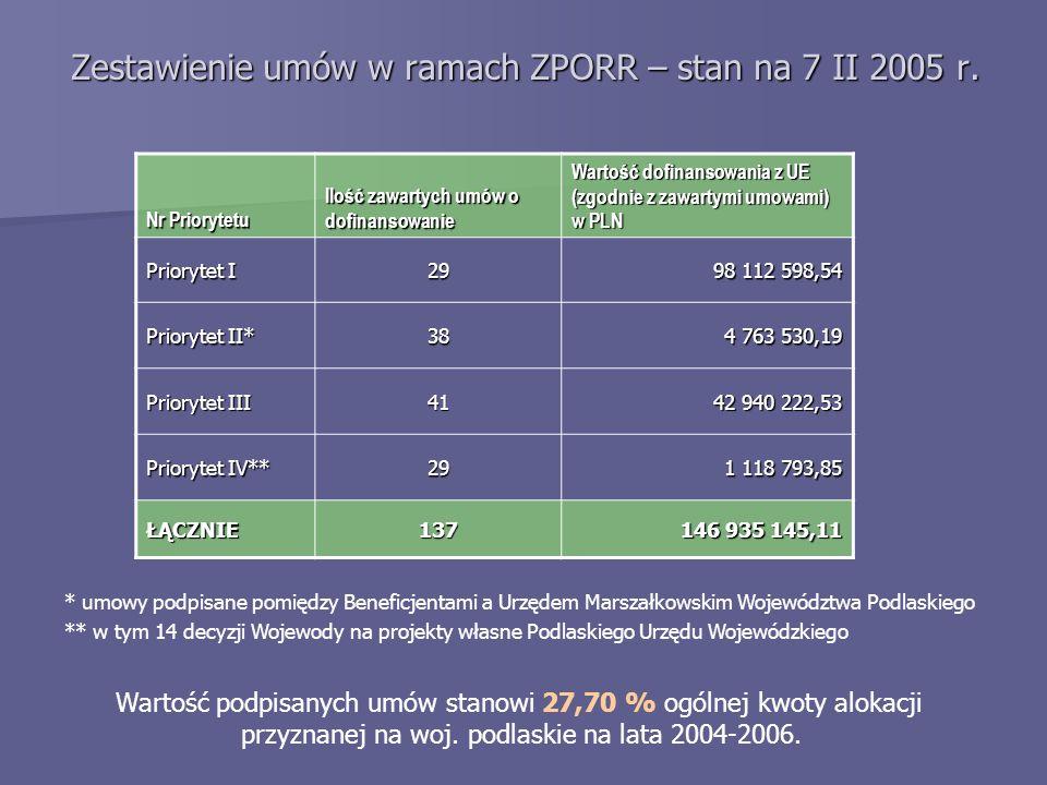 Zestawienie umów w ramach ZPORR – stan na 7 II 2005 r.