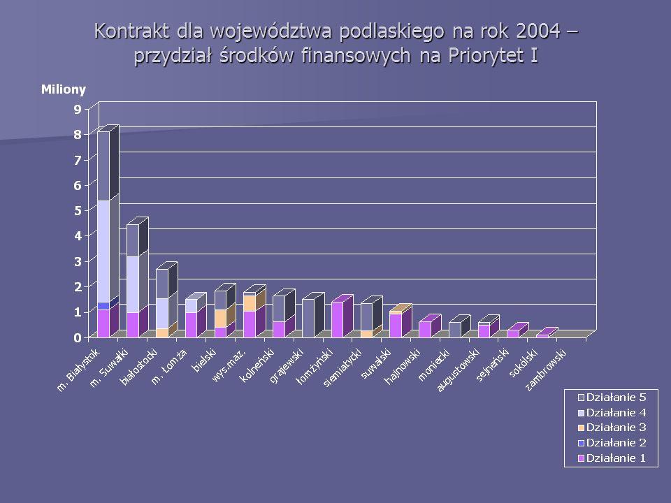 Kontrakt dla województwa podlaskiego na rok 2004 – przydział środków finansowych na Priorytet I
