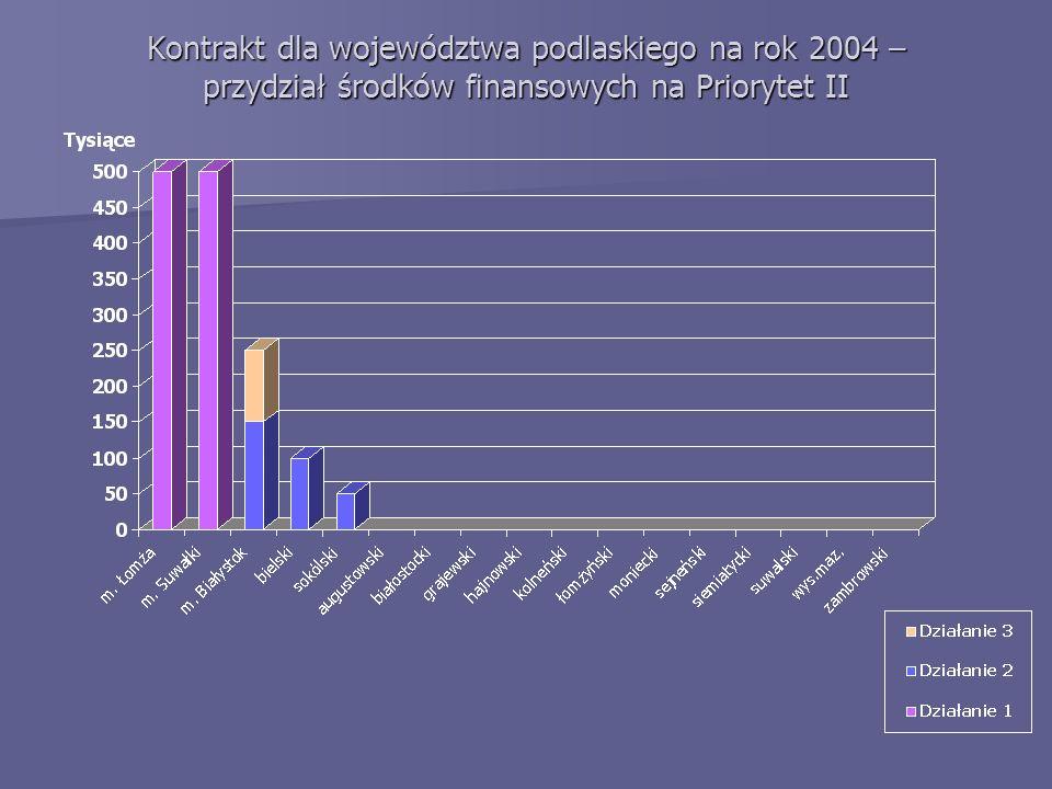 Kontrakt dla województwa podlaskiego na rok 2004 – przydział środków finansowych na Priorytet II