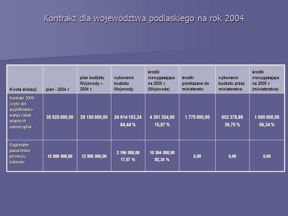 Kwota alokacji plan - 2004 r. plan budżetu Wojewody – 2004 r.