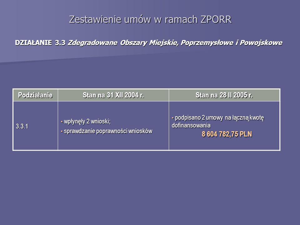 Zestawienie umów w ramach ZPORR DZIAŁANIE 3.3 Zdegradowane Obszary Miejskie, Poprzemysłowe i Powojskowe Podziałanie Stan na 31 XII 2004 r.