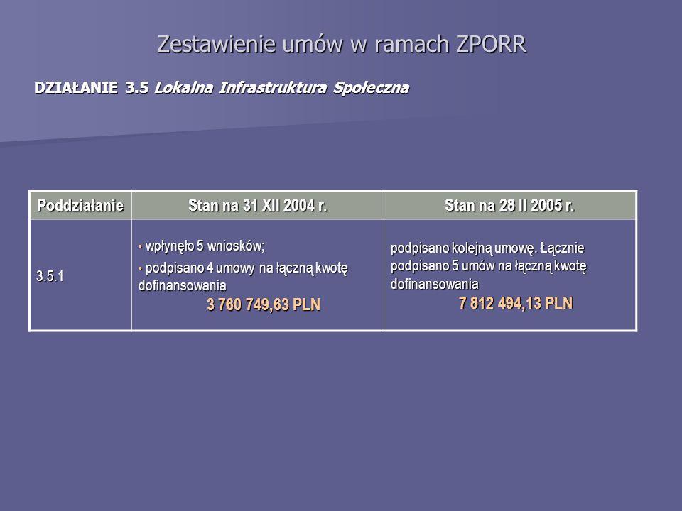 Zestawienie umów w ramach ZPORR DZIAŁANIE 3.5 Lokalna Infrastruktura Społeczna Poddziałanie Stan na 31 XII 2004 r. Stan na 28 II 2005 r. 3.5.1 wpłynęł